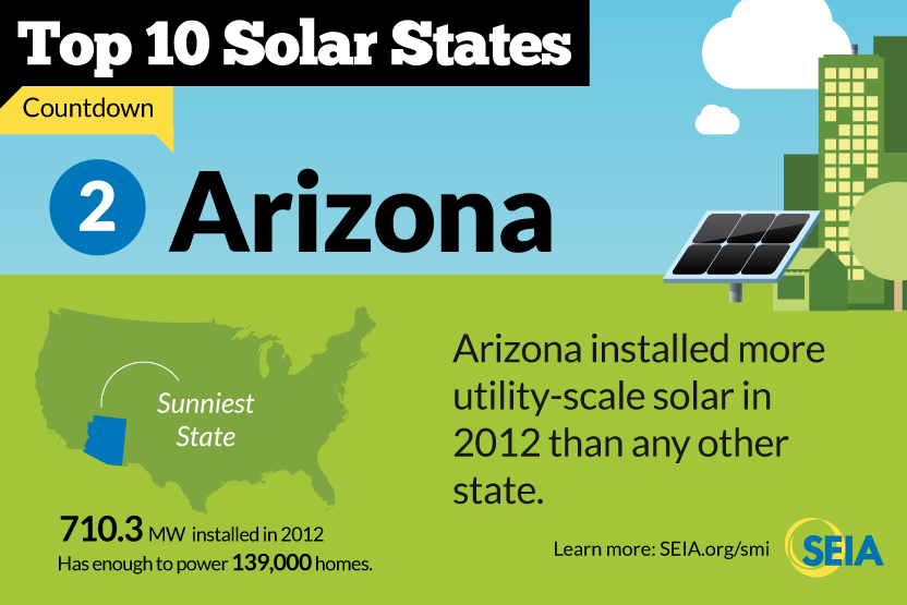 Solar Incentives For Arizona Residents Tax Rebates For